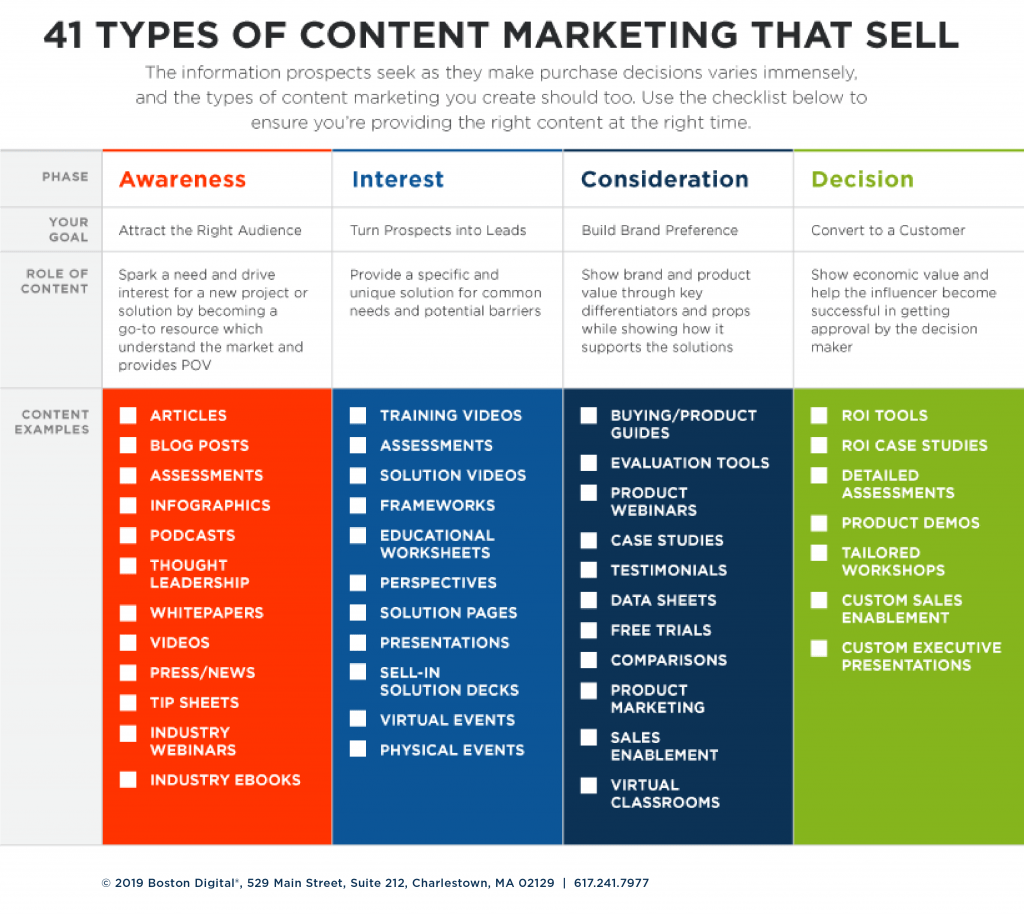 Types of Content Marketing | Boston Digital